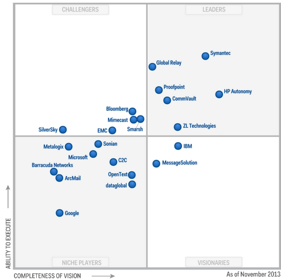 Storagenewsletter 187 Gartner Magic Quadrant For Enterprise