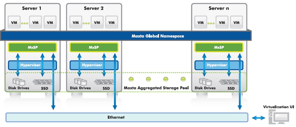 Start-Up, Maxta ,Software-Only Enterprise Storage