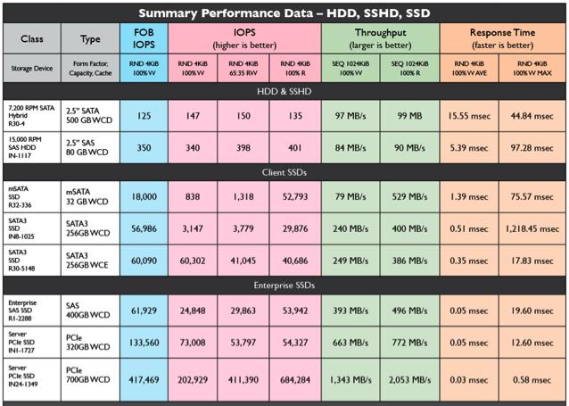 Storagenewsletterhdd Sshd Ssd Performance Comparison