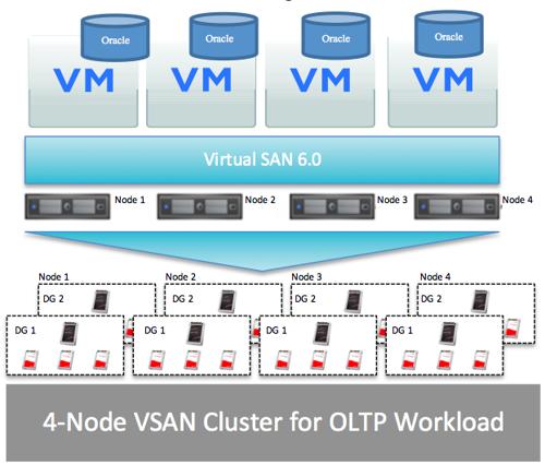 Storagenewsletter sandisk showcased all flash vmware for Vmware vsphere 6 architecture