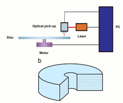 StorageNewsletter » 3D Direct Laser Writing Petabyte