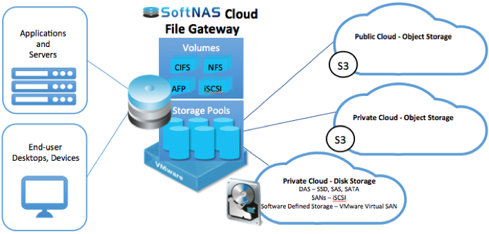 cloud storage gateway csg market in Introducing the new cloud storage gateway comparison category for the cloud storage gateway (csg) market in us is expected to grow at a cagr of 643 percent.