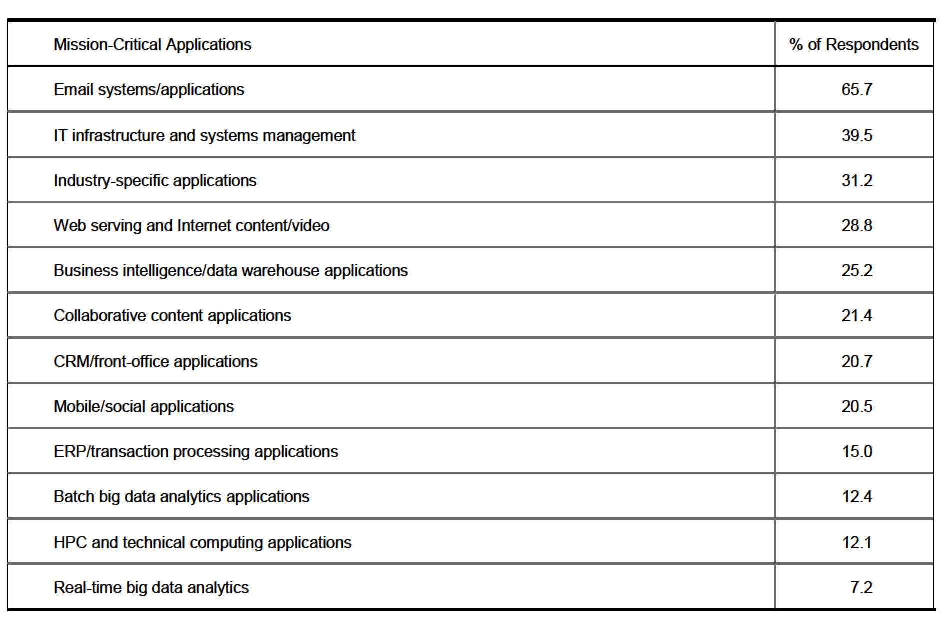 idc,SMB cloud,Hybrid BC f5