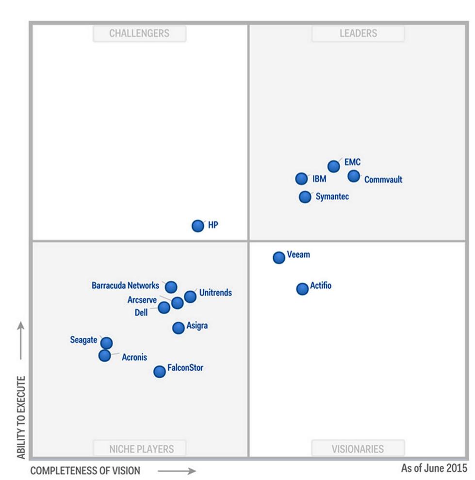 Gartner- 2015 Magic Quadrant for Enterprise Backup Software and Integrated Appliances