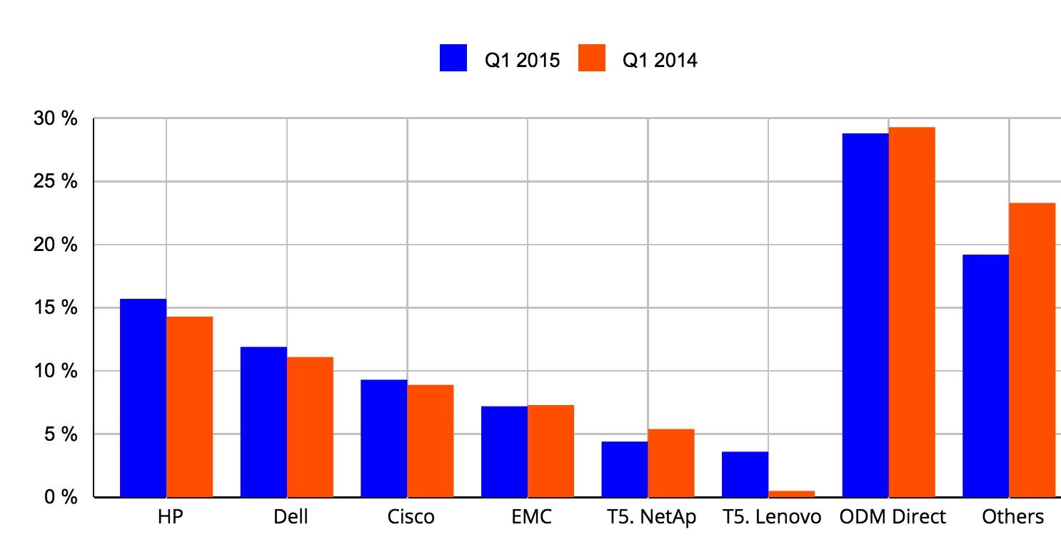 idc,Worldwide Cloud IT Infrastructure Top 5 Cloud Vendors, 1Q15   f2