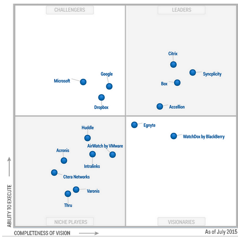 storagenewsletter magic quadrant for enterprise file
