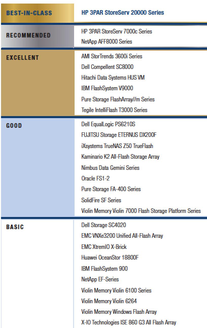 HP 3par StoreServ 20000 Best-in-Class in DCIG 2015-16 All-Flash
