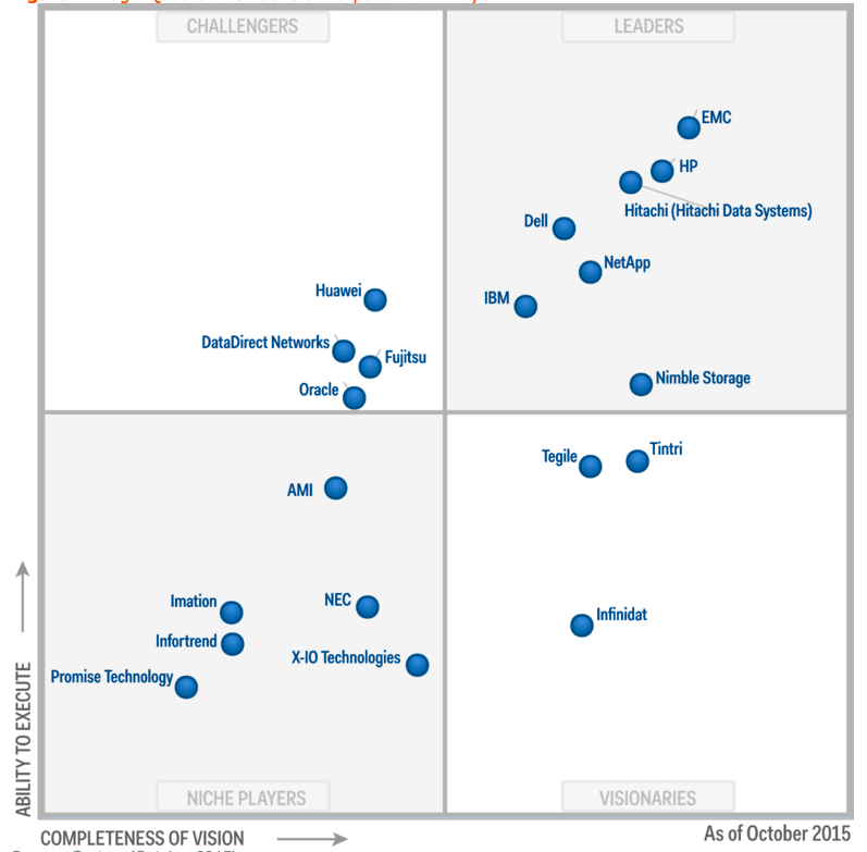 magic quadrant for unified threat management 2016 pdf