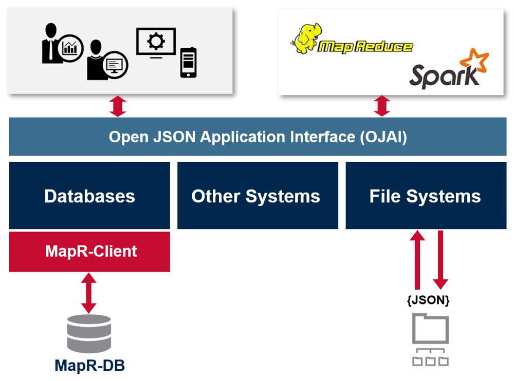 Storagenewslettermapr Reveals In Hadoop Document Database