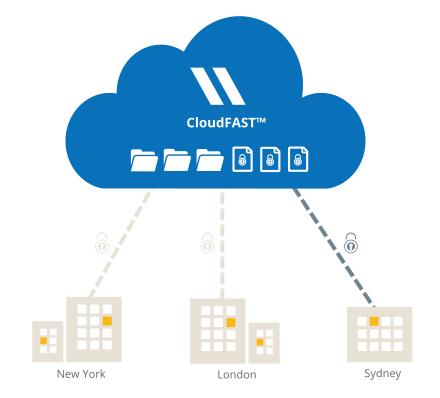 Talon Cloudfast For Azure File Storage