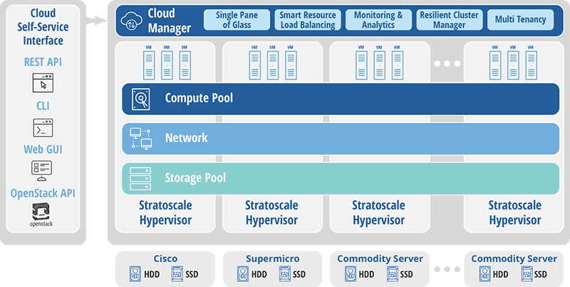 Storagenewsletterstratoscale Symphony Hyperconverged Software Solution Available
