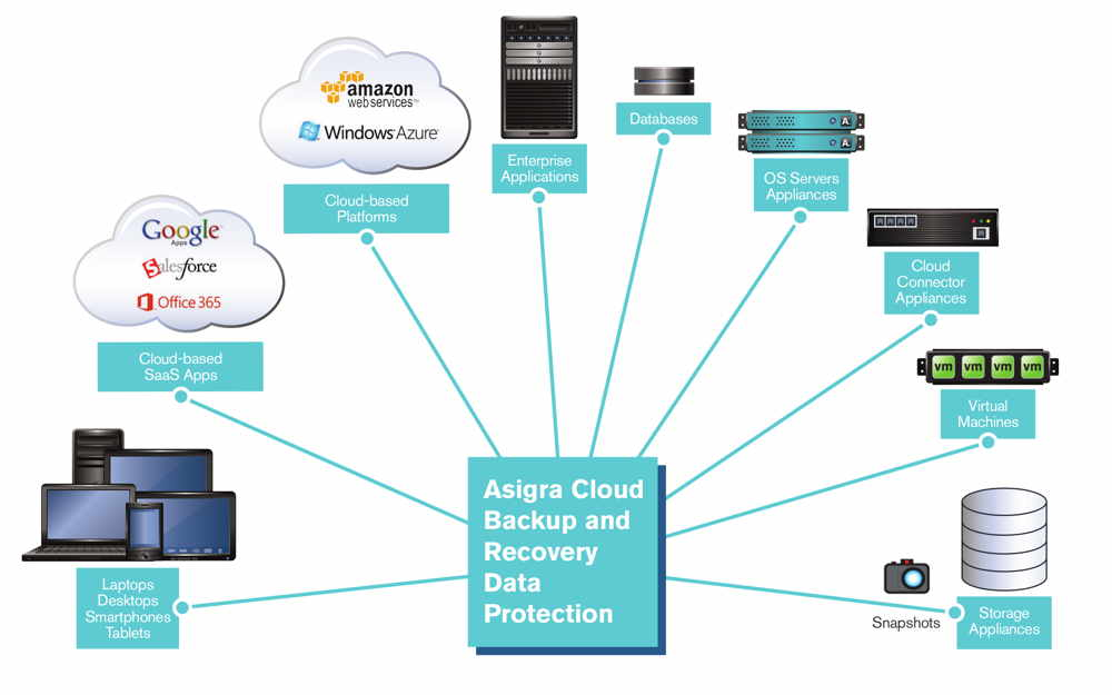StorageNewsletter Asigra Cloud Backup Solution With Oracle ZFS - Zfs architecture