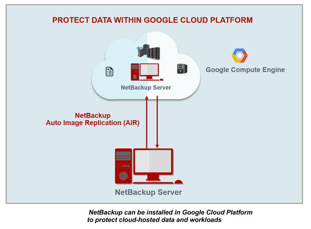how to use google cloud storage for backup
