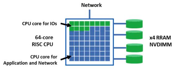 Crossbar,dubois,Hyperconverged Infrastructure Virtualization,RRAM  f2