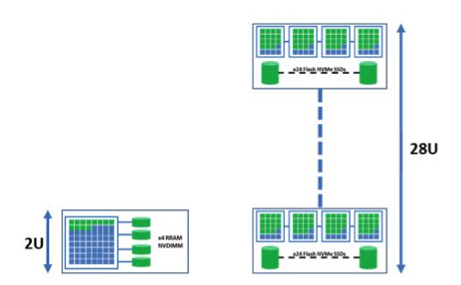 Crossbar,dubois,Hyperconverged Infrastructure Virtualization,RRAM  f3