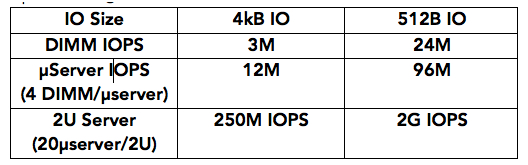 Crossbar,dubois,Hyperconverged Infrastructure Virtualization,RRAM  f4