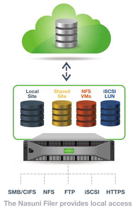 StorageNewsletter » Nasuni Enterprise File Services Provide ...
