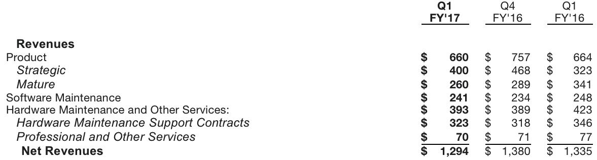 NetApp,Fiscal 1Q17 Financial Results