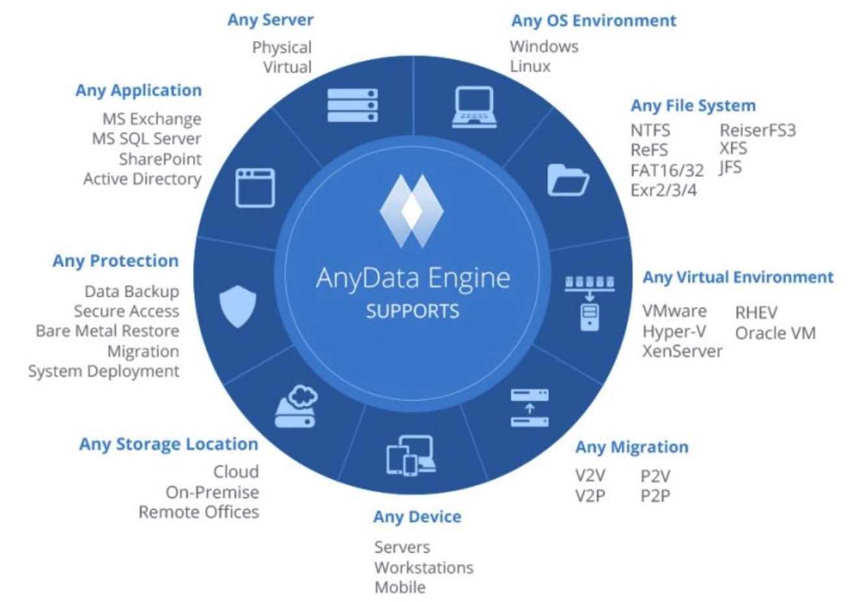 acronis anydata engine der