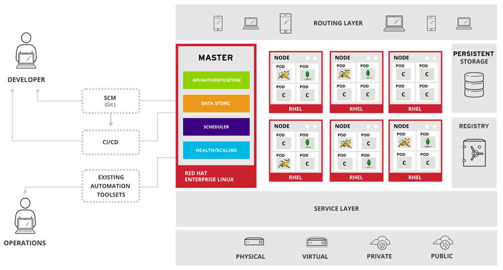 Storagenewsletter red hat openshift container platform 3 for Openshift 3 architecture