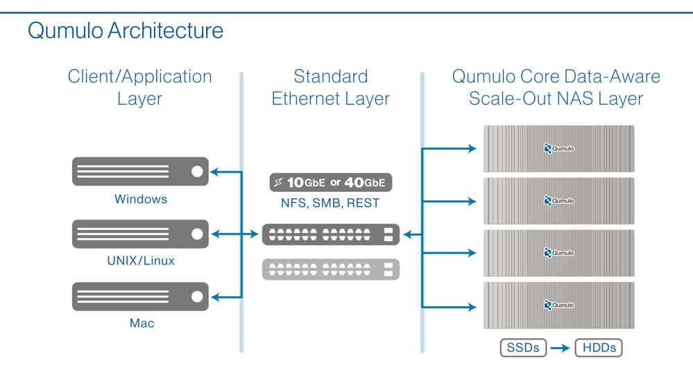 QUMULO_-Q115-QC-Series-Hybrid-Storage