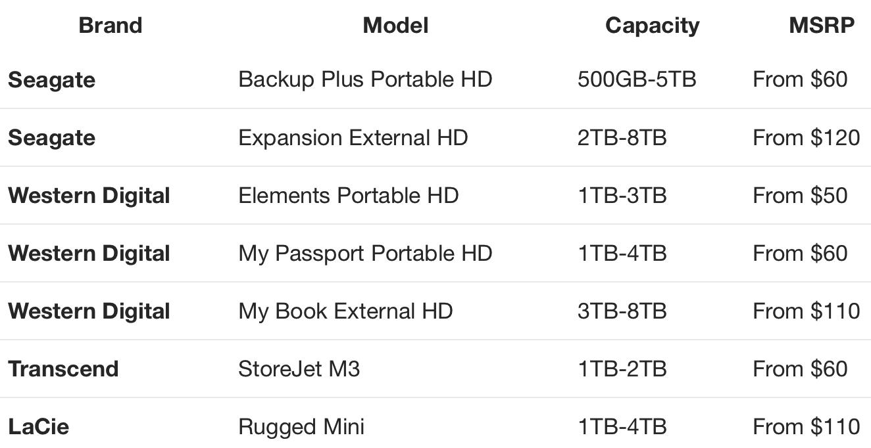 cloudwards,External HDs:NAS,Cloud Backup f5