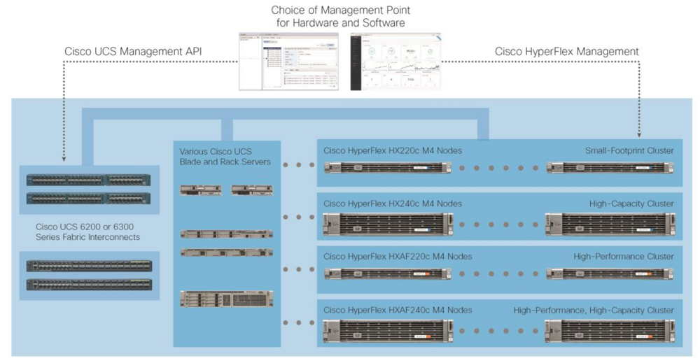 Cisco HyperFlex HCI Delivers Three Times Performance of