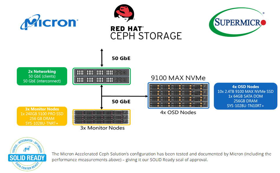 Storagenewslettermicron Red Hat And Supermicro Deliver