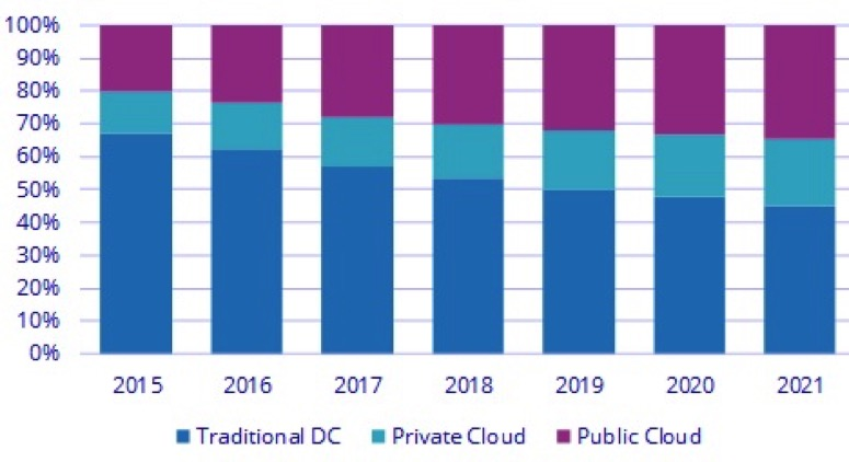 IDC cloud vs trad IT spend