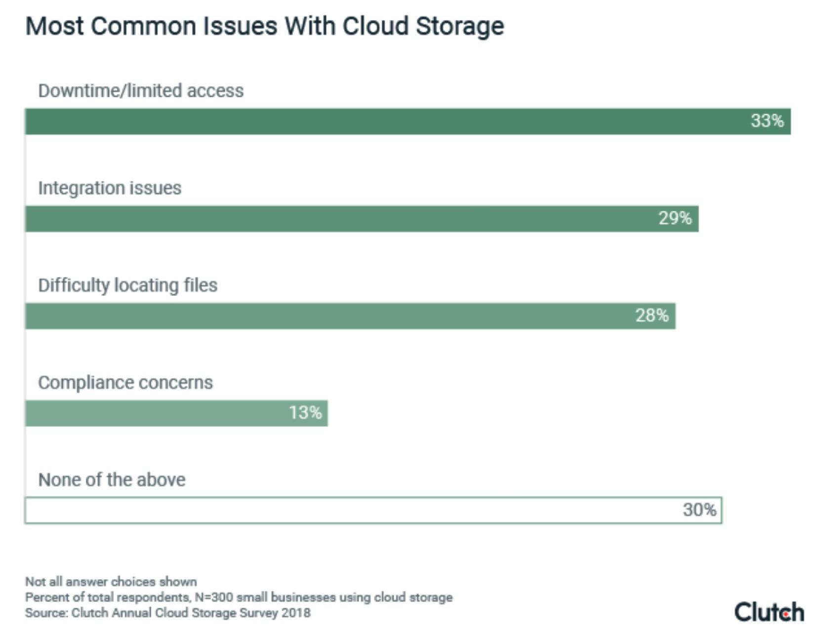 小型企业越来越倾向选择云存储