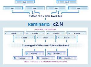 KAMINARIO_ NVME K2N Diagram_ 1808SN