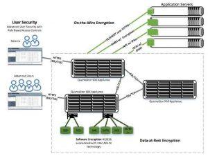 OSNEXUS Announces Secure Log Reporting for QuantaStor SDS_1808SN