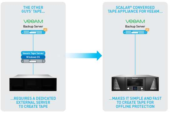 Converged Quantum Tape Appliance for Backup in Veeam