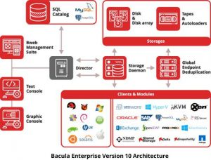 Bacula enterprise architecture