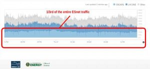 ESnet's Network