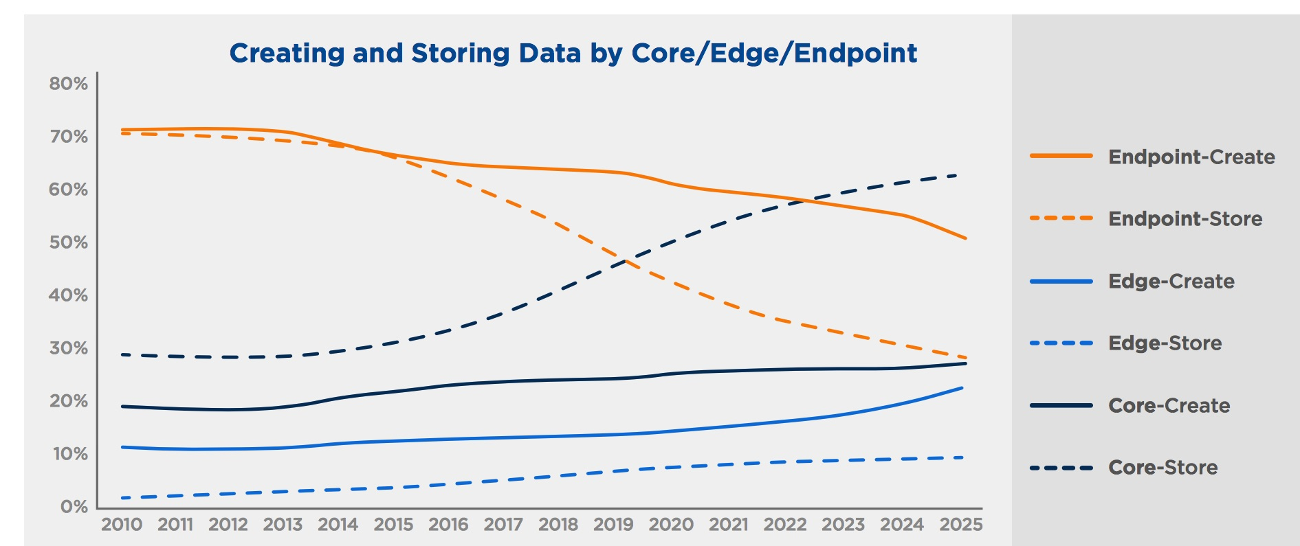 Global Datasphere From 33ZB in 2018 to 175ZB by 2025