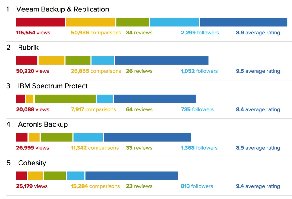 It Central Solution Backup Recovery Software 2019 F2