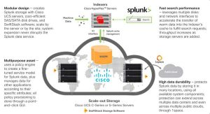 Cisco And Swiftstack For Splunk Enterprise 2