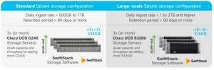 Cisco And Swiftstack For Splunk Enterprise 3