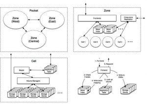 Dropbox Scheme