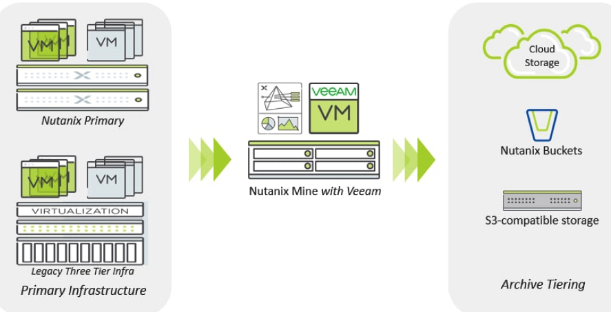 Nutanix Min Veeam