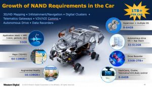 Wdc Growth Of Nand Requirements In The Car
