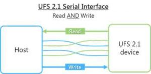 Micron Ufs 21 Serial Interface