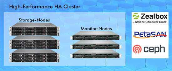 Starline PetaSAN: Ceph, iSCSI and NVMe in One Scale-Out SAN