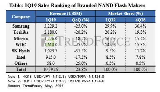 1q19 Revenue For Nand Flash Brands Fall By 24 From 4q18