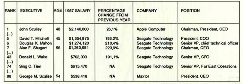 Seagate History 1988