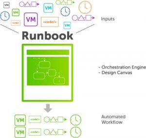 Cohesity: Runbook Workflow Automation Design Canvas Makes