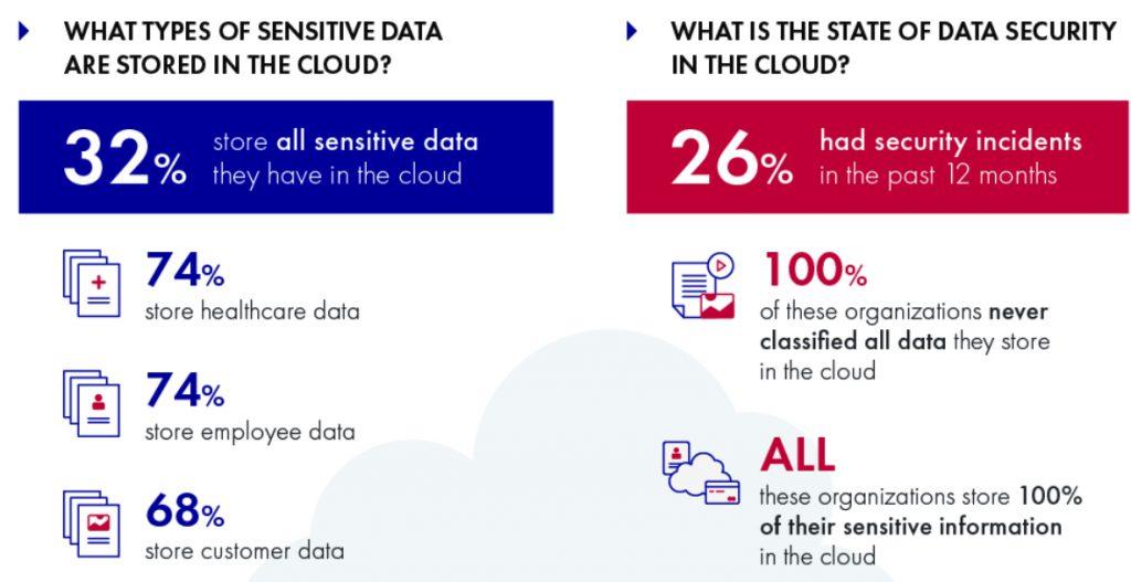 2022年,超过30%的医院数据中心将基于云计算