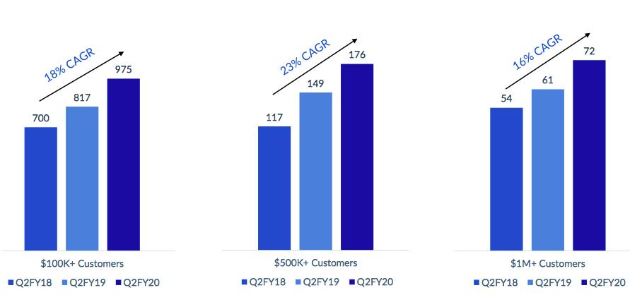 Box Fiscal 3q20 Financial Results F4