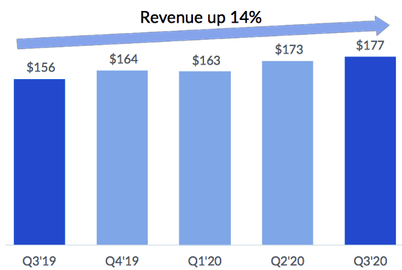 Box Fiscal 3q20 Financial Results F5